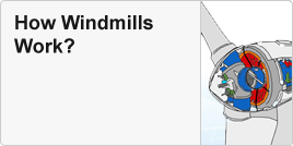 How windmills work