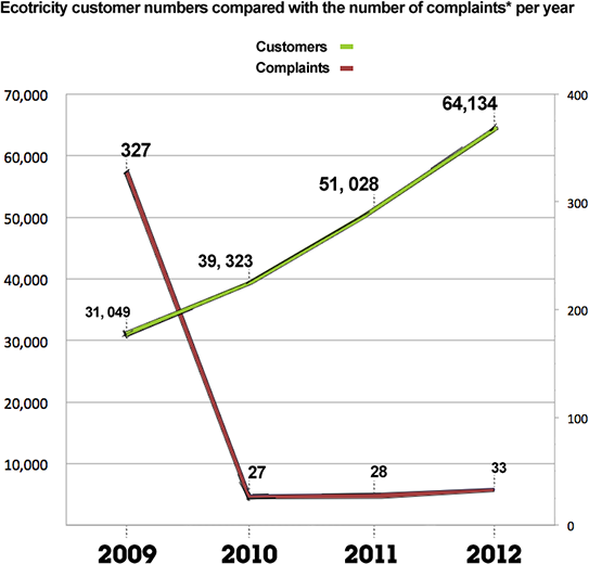 Customer complaints report graph 2012