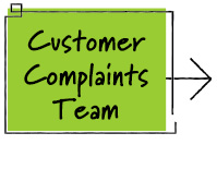 Customer Complaints Team