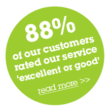 88% of our customers rated our service 'excellent or good'