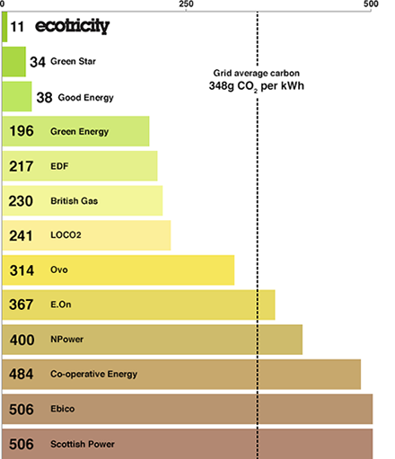 Britain's Greenest Energy table