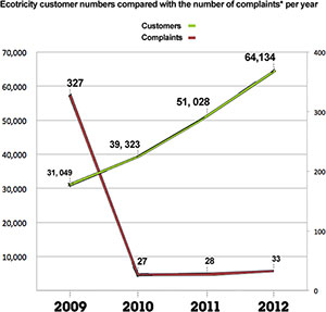 Ecotricity customer complaints graph