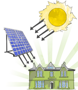 A diagram showing show solar panels work