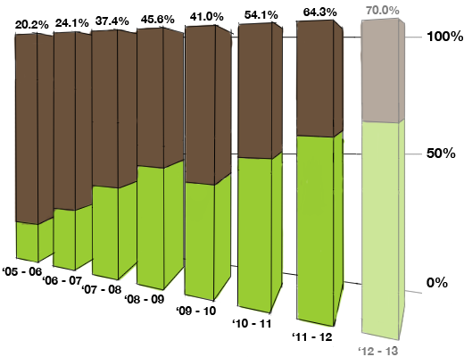 Ecotricity green energy fuel mix graph.